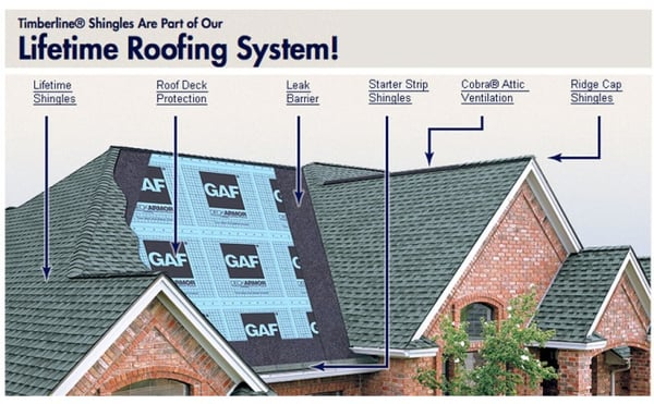 Gaf Smart Choice Roof System Solutions Yelp
