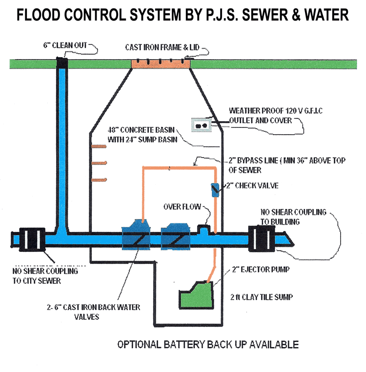 Flood control system protect your basement fro flooding yelp for House sewer drainage system
