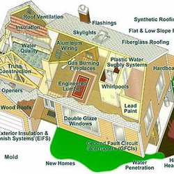 A Complete House Inspection Home Inspectors Greeley Pa Phone