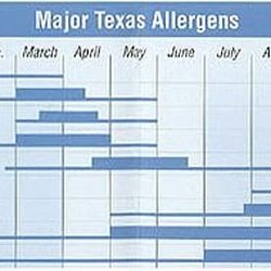 Dilley Allergy Asthma Specialists Allergists 7835 W Interstate