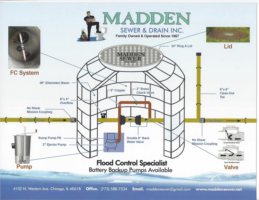 Madden Sewer Amp Drain 18 Reviews Plumbing 4152 N