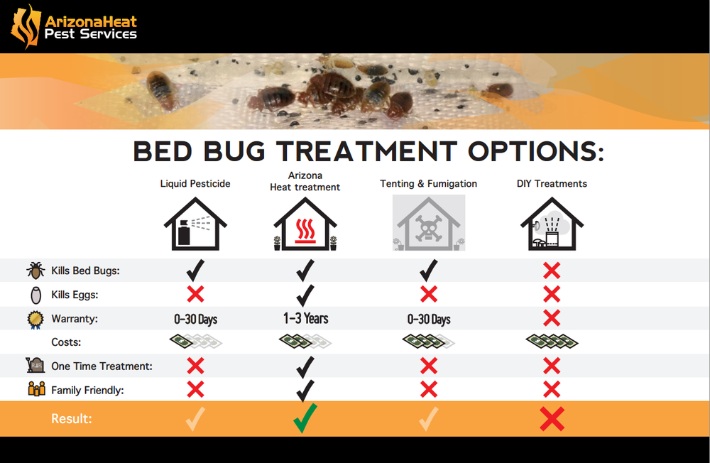 Heating Bed Bug Extermination