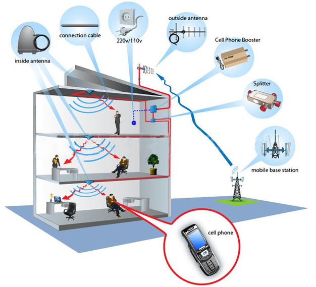 Wireless Coverage Solutions Closed Electronics
