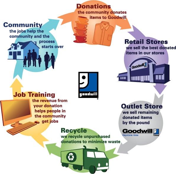 Goodwill Store & Donation Center: 1021 Wayne Ave, Chambersburg, PA