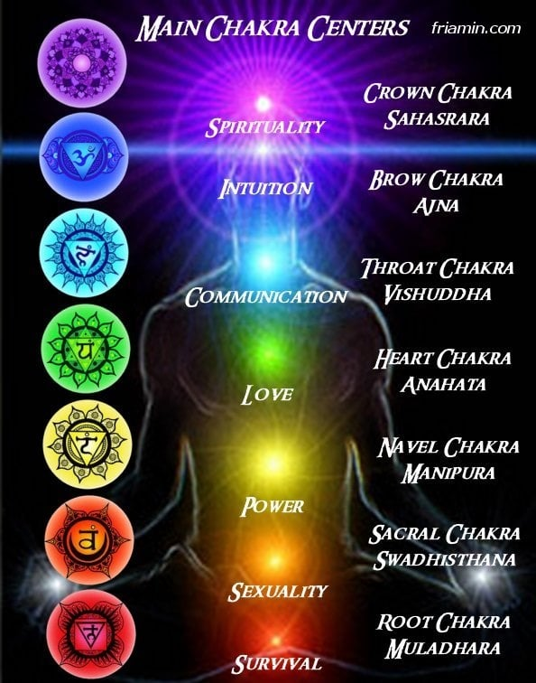 Psychic Chakra Center