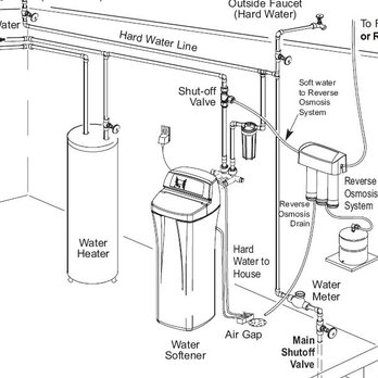 Ecowater Systems Closed Appliances Repair 8580 Brentwood
