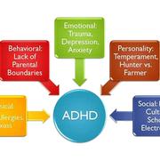 Millennium Medical Associates - Adult ADD & ADHD Treatment