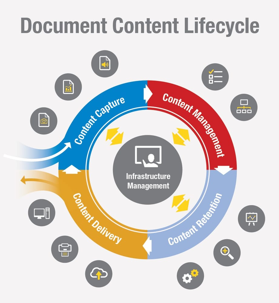 Arc document solutions 11 photos printing for Document management system login