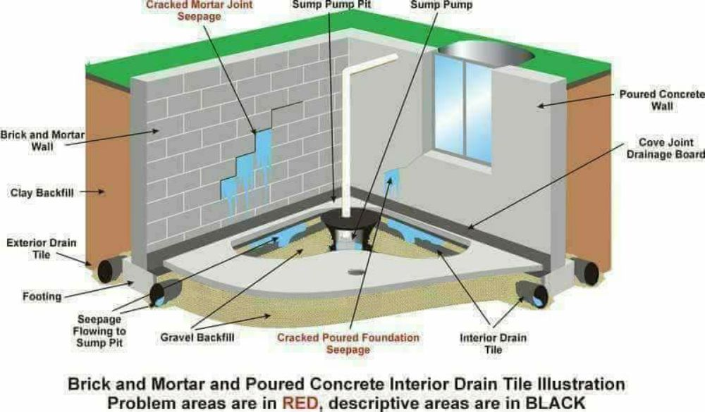 Forever Dry Basement Waterproofing: 12030 S Lawler Ave, Alsip, IL