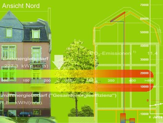 Energieberatung Nord energieberatung frankfurt home energy auditors uhlandstr 52