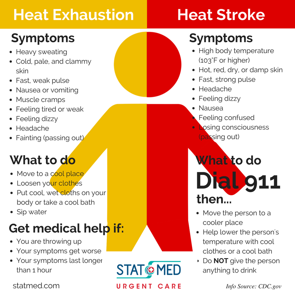 heat exhaustion and heatstroke Heat stroke is a very seriously and potentially dangerous heat injury that requires medical attention immediately this is the most severe form of heat-related condition that stems from milder illnesses such as heat cramps and heat exhaustion.